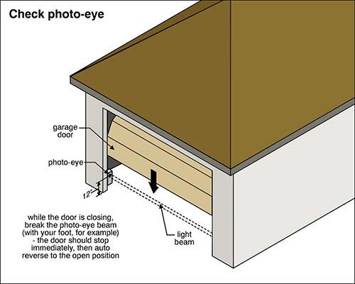 Garage doors diagram