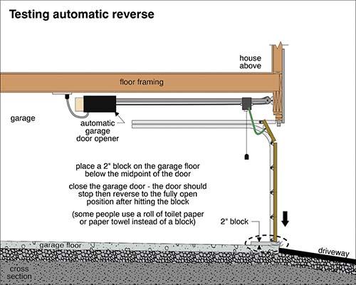 garage door reversing function